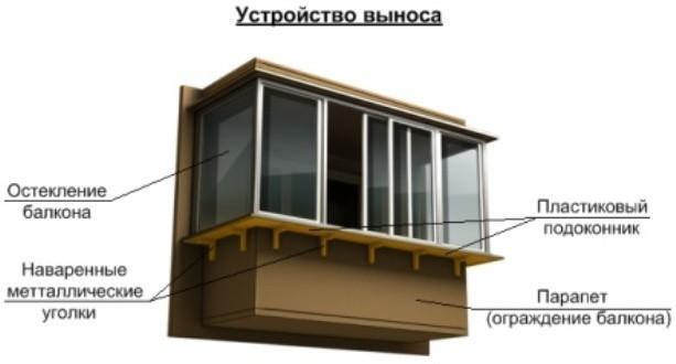 ustrojstvo-vynosa-balkona