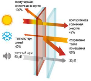 Солнцезащитное окно