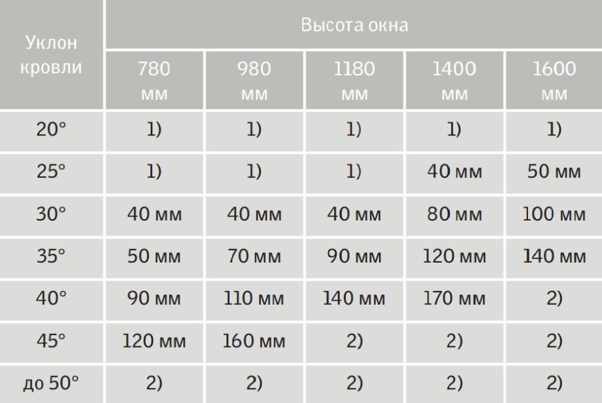таблица данных углов