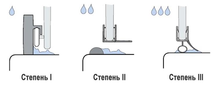 stepeni-germetizacii