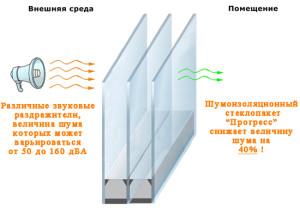 Шумоизоляционное окно