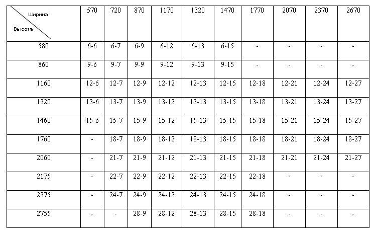 Таблица размеров стандартных окон