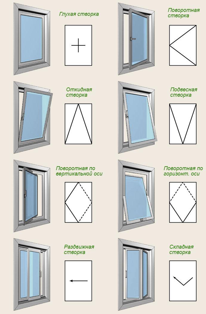 Типы открывания окон
